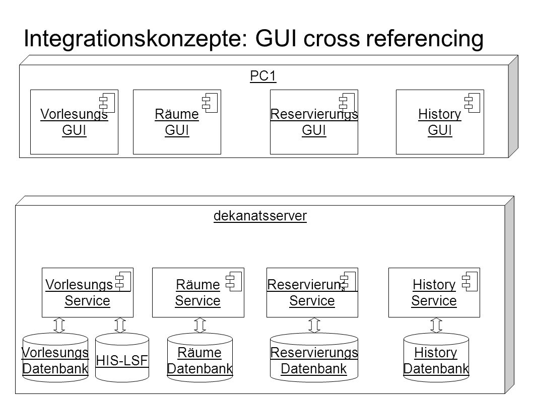 Integrationskonzepte: GUI cross referencing PC1 Vorlesungs GUI dekanatsserver Vorlesungs Datenbank Vorlesungs Service HIS-LSF Räume Service Reservieru