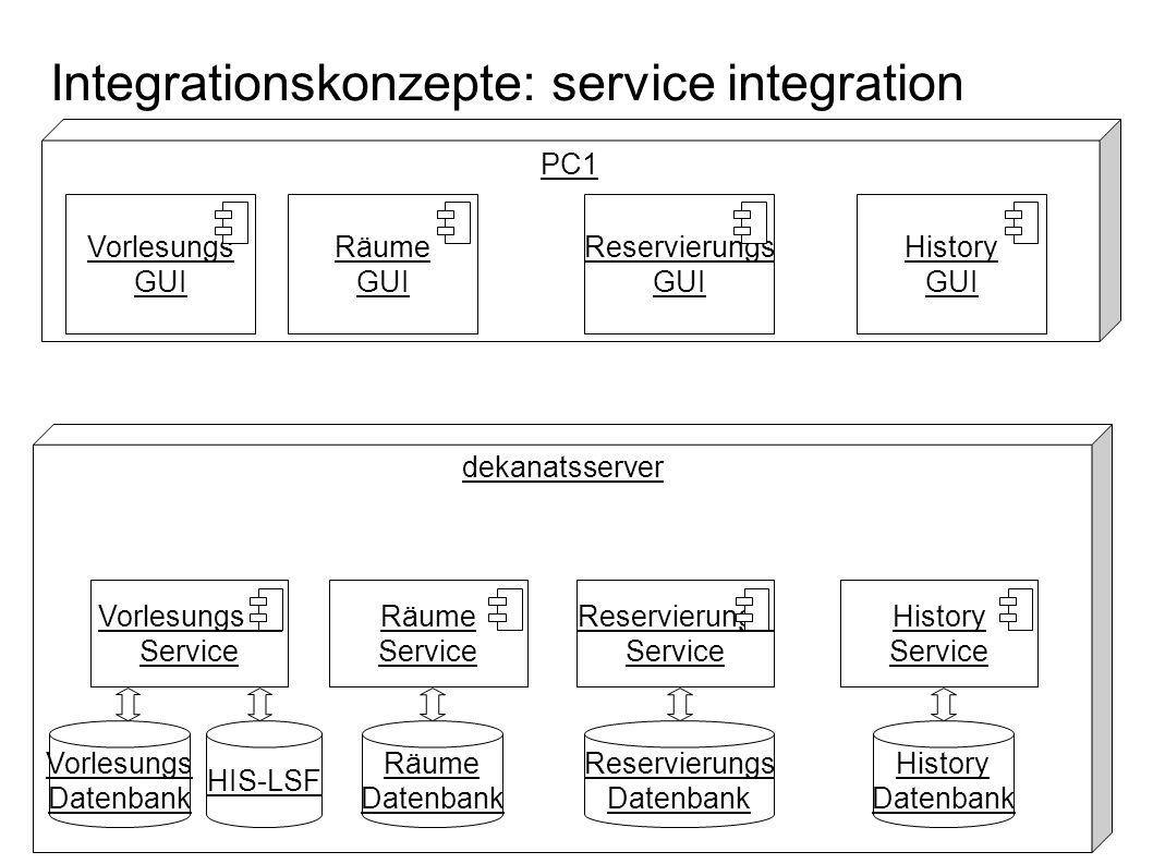 Integrationskonzepte: service integration PC1 Vorlesungs GUI dekanatsserver Vorlesungs Datenbank Vorlesungs Service HIS-LSF Räume Service Reservierung