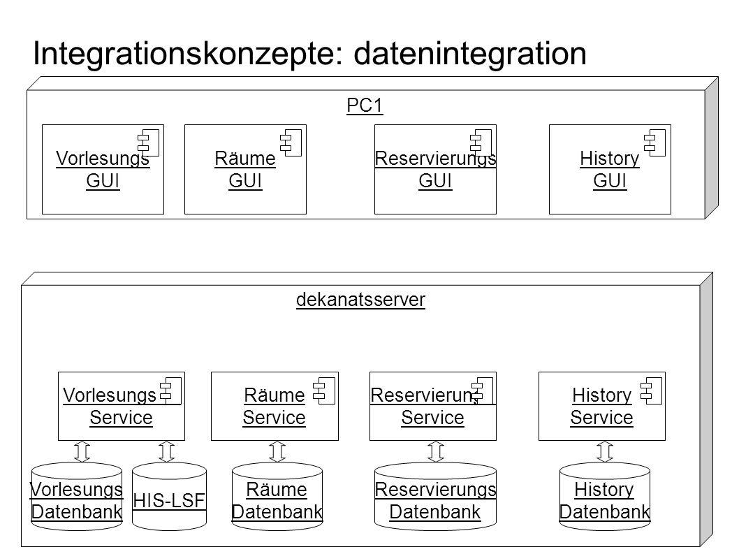 Integrationskonzepte: datenintegration PC1 Vorlesungs GUI dekanatsserver Vorlesungs Datenbank Vorlesungs Service HIS-LSF Räume Service Reservierungs S