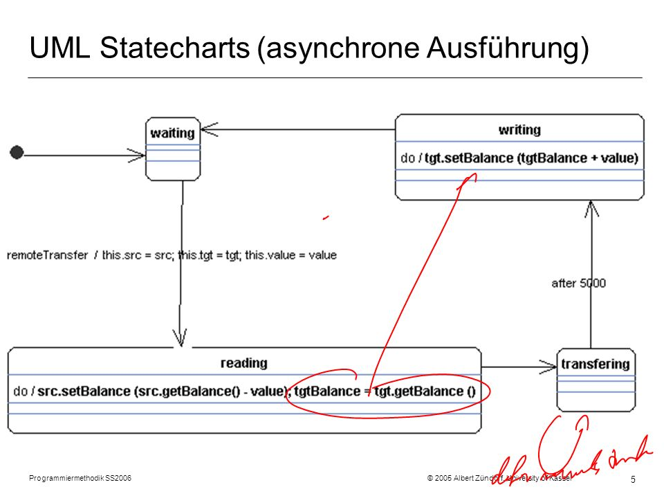 Programmiermethodik SS2006 © 2005 Albert Zündorf, University of Kassel 5 UML Statecharts (asynchrone Ausführung)