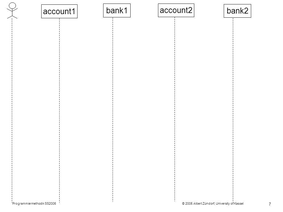 Programmiermethodik SS2006 © 2005 Albert Zündorf, University of Kassel 7 account1 account2 bank1 bank2