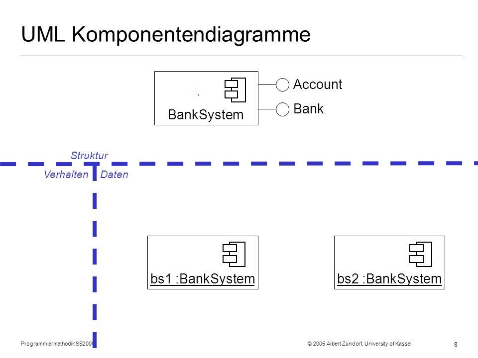 Programmiermethodik SS2006 © 2005 Albert Zündorf, University of Kassel 8 UML Komponentendiagramme BankSystem Account Bank bs1 :BankSystembs2 :BankSystem Struktur Verhalten Daten