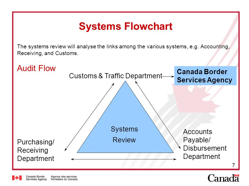 7 Systems Flowchart The systems review will analyse the links among the various systems, e.g. Accounting, Receiving, and Customs. Audit Flow Systems R
