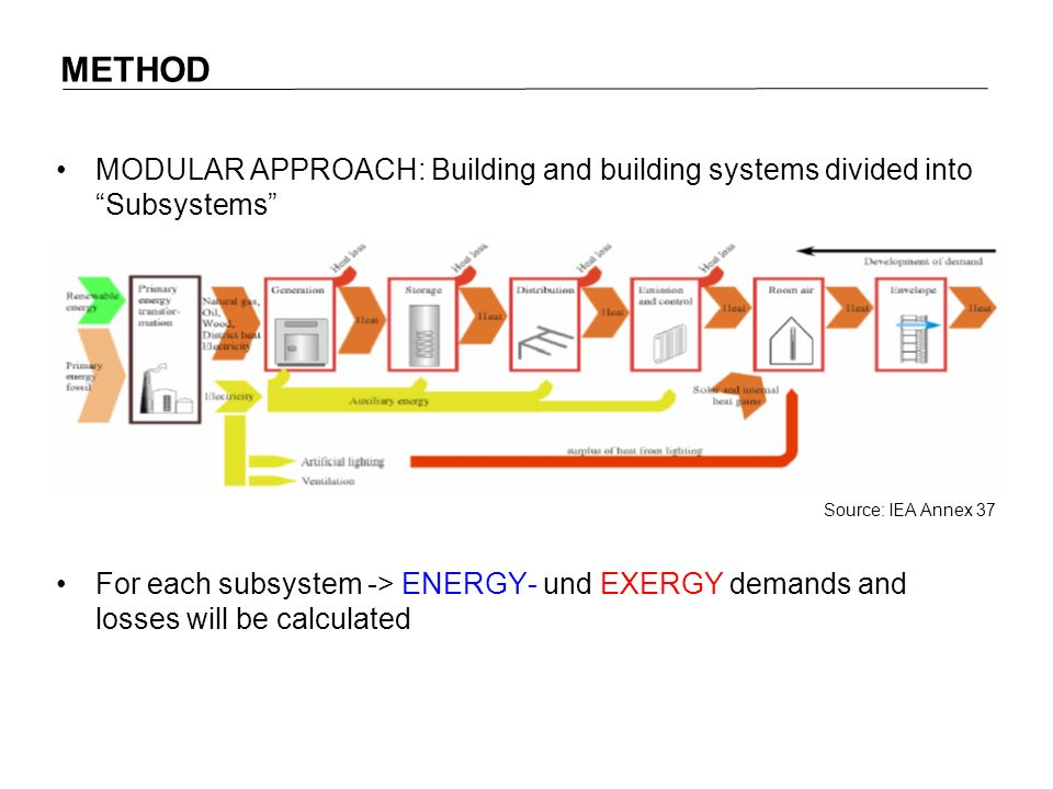 MODULAR APPROACH: Building and building systems divided into Subsystems For each subsystem -> ENERGY- und EXERGY demands and losses will be calculated Source: IEA Annex 37 METHOD