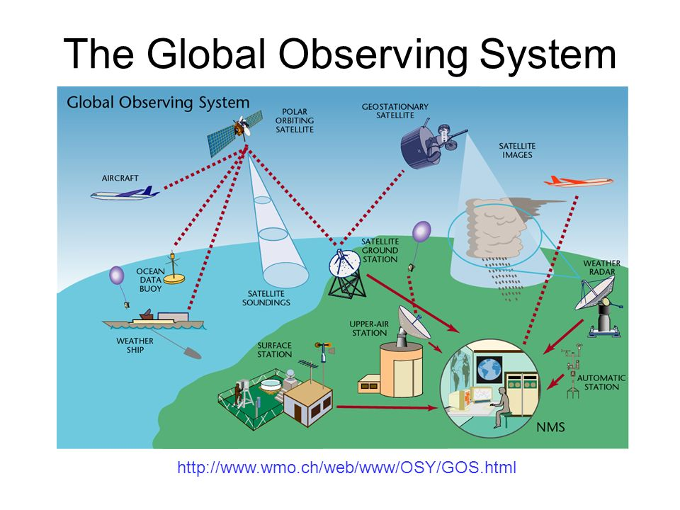 http://www.wmo.ch/web/www/OSY/GOS.html The Global Observing System