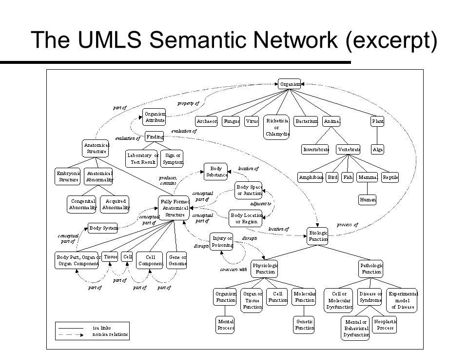 OWL Web Ontology Language Based on DAML+OIL Description of classes, properties (e.g.