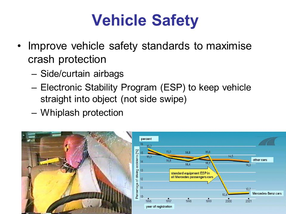 Vehicle Safety Improve vehicle safety standards to maximise crash protection –Side/curtain airbags –Electronic Stability Program (ESP) to keep vehicle