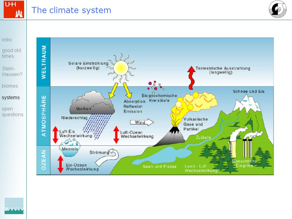 The climate system intro good old times Stein- Hausen? biomes systems open questions