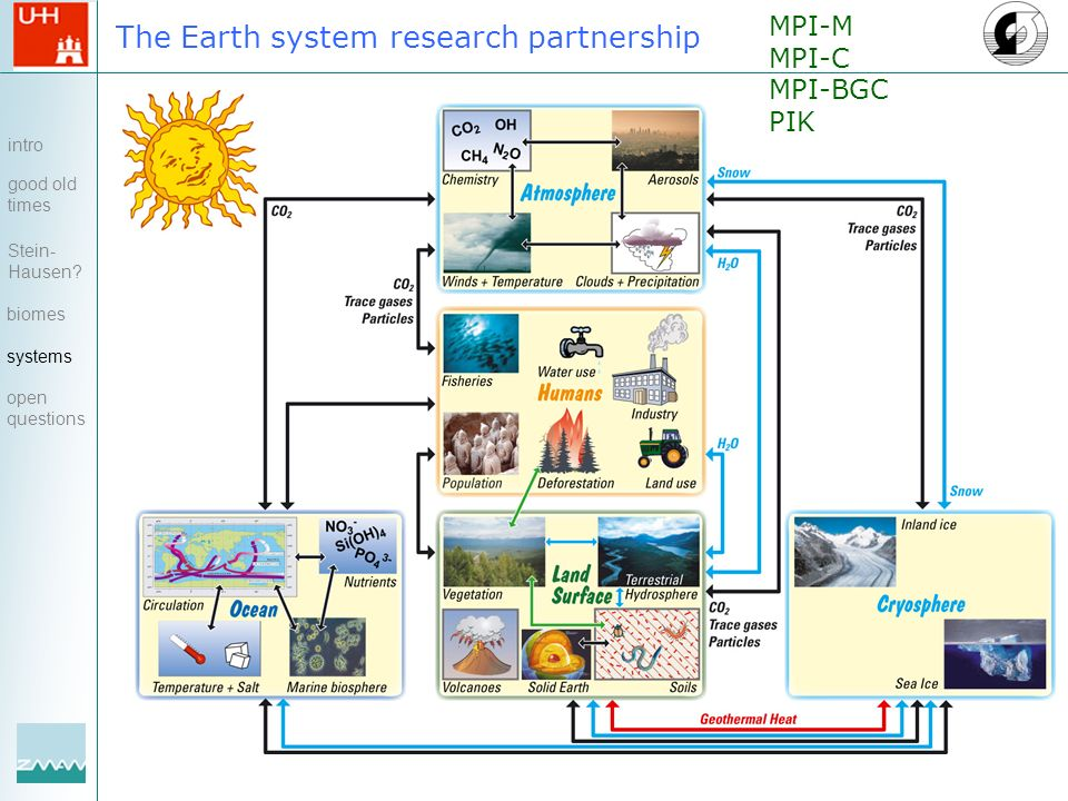 The Earth system intro good old times Stein- Hausen? biomes systems open questions MPI-M MPI-C MPI-BGC PIK research partnership
