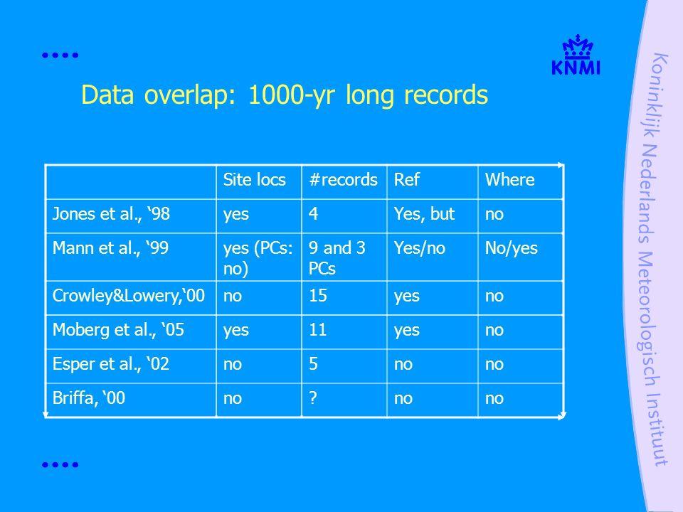 Data overlap: 1000-yr long records Site locs#recordsRefWhere Jones et al., 98yes4Yes, butno Mann et al., 99yes (PCs: no) 9 and 3 PCs Yes/noNo/yes Crow