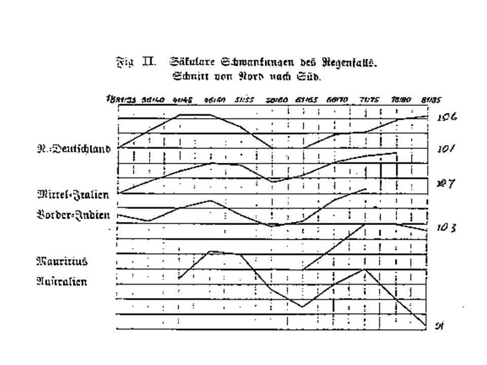Klimaschankungen seit 1700.E.D.