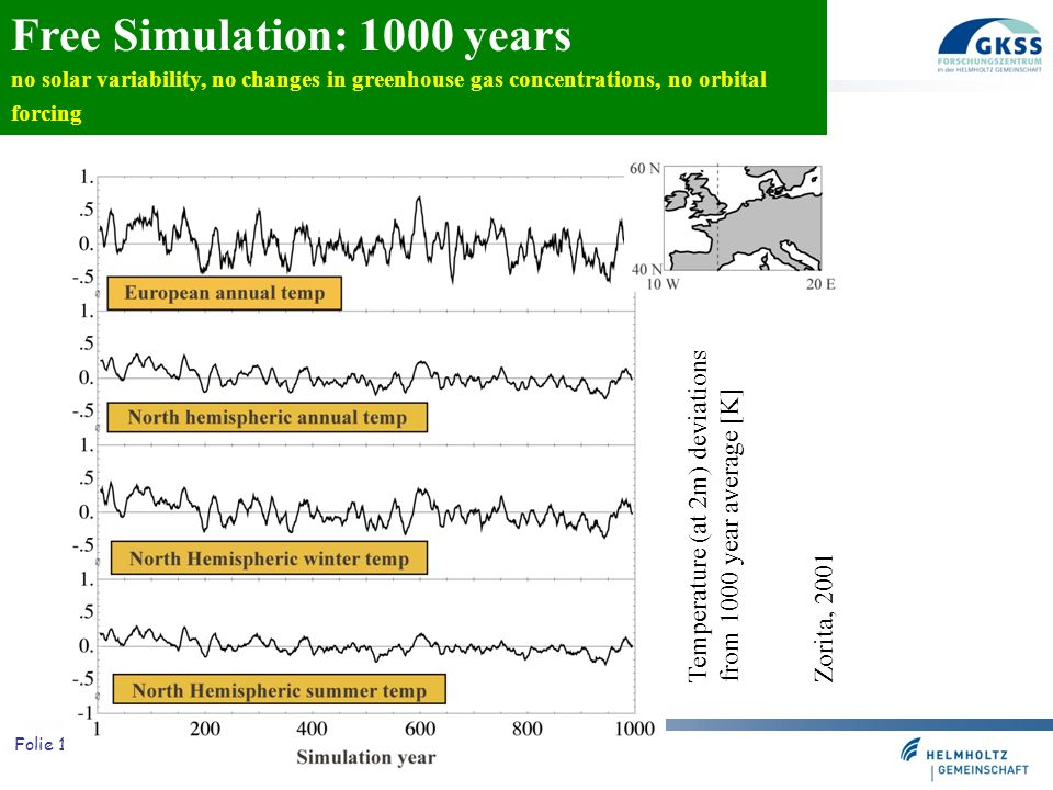Folie 16 Free Simulation: 1000 years no solar variability, no changes in greenhouse gas concentrations, no orbital forcing Temperature (at 2m) deviati