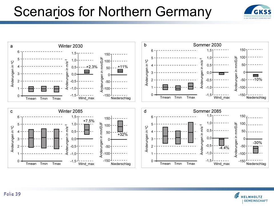 Folie 39 Scenarios for Northern Germany