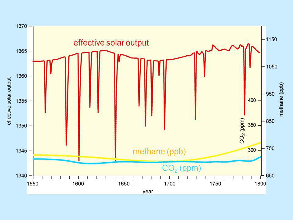 effective solar output methane (ppb) CO 2 (ppm)