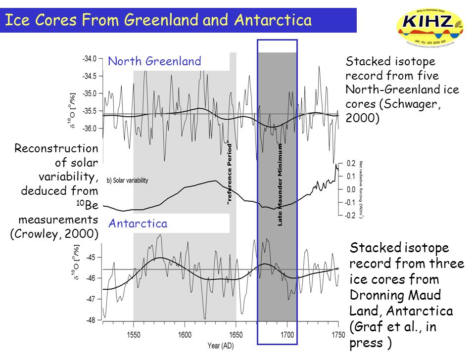 Ice Cores From Greenland and Antarctica Stacked isotope record from five North-Greenland ice cores (Schwager, 2000) Stacked isotope record from three