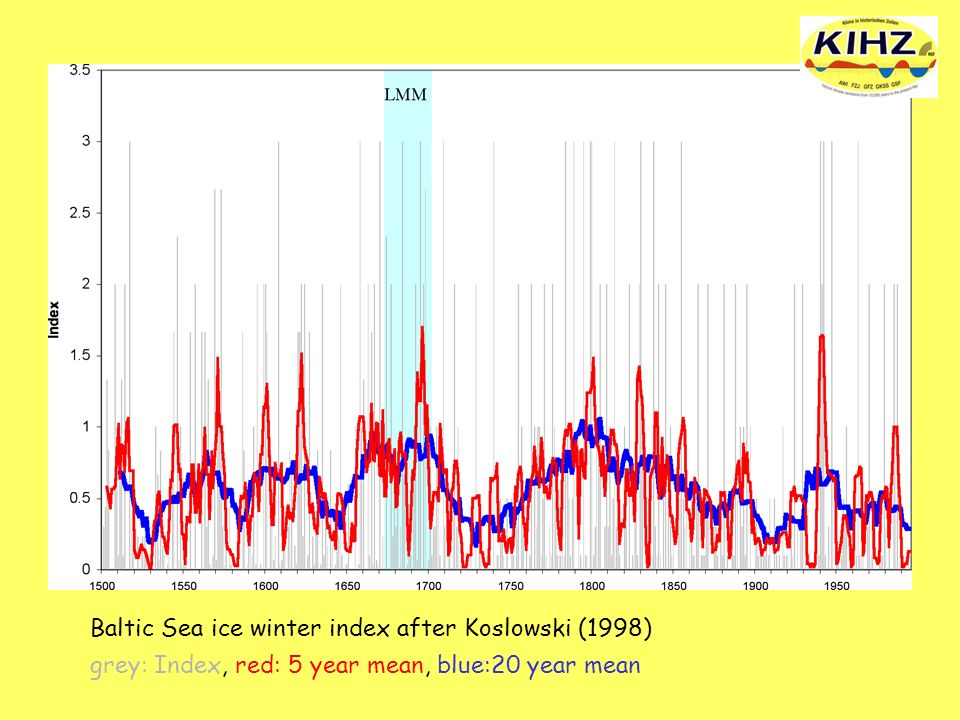 Baltic Sea ice winter index after Koslowski (1998) grey: Index, red: 5 year mean, blue:20 year mean