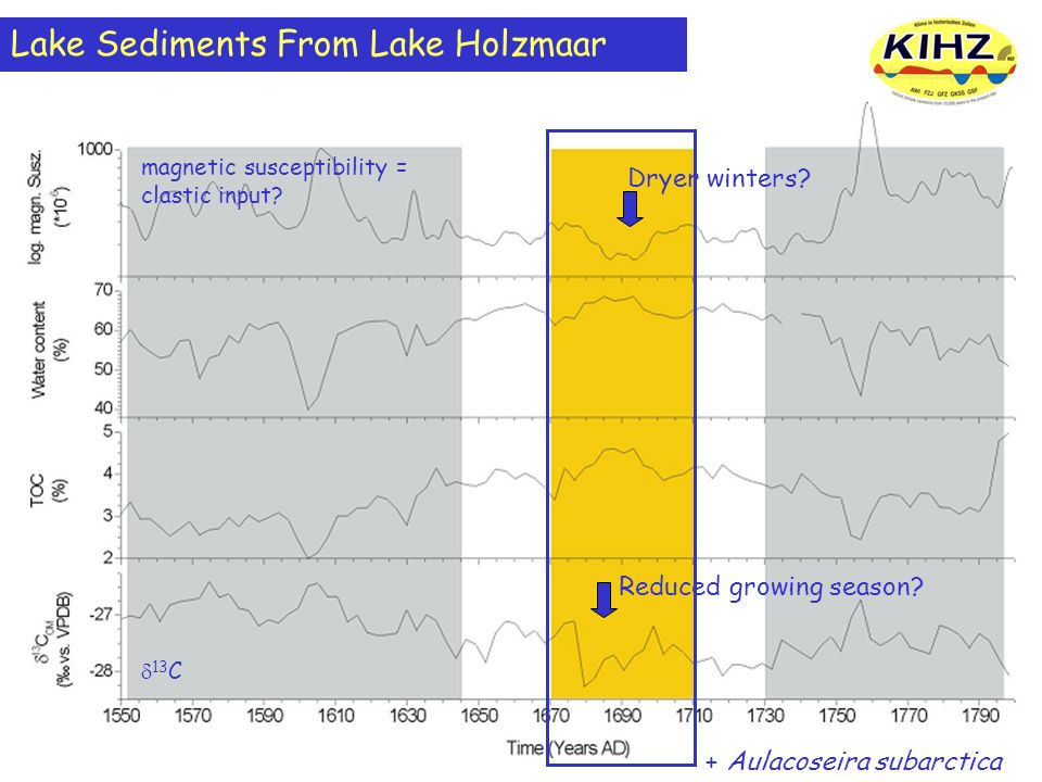 Lake Sediments From Lake Holzmaar magnetic susceptibility = clastic input? 13 C + Aulacoseira subarctica Reduced growing season? Dryer winters?