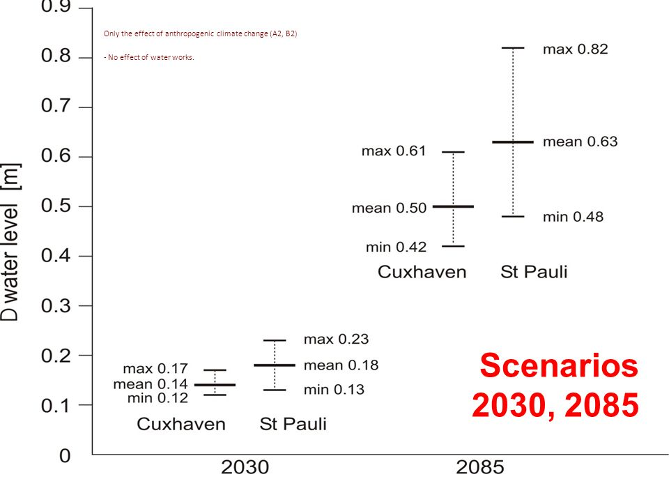 Scenarios 2030, 2085 Only the effect of anthropogenic climate change (A2, B2) - No effect of water works.