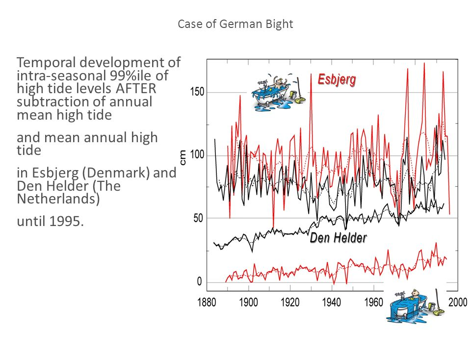 Temporal development of intra-seasonal 99%ile of high tide levels AFTER subtraction of annual mean high tide and mean annual high tide in Esbjerg (Den