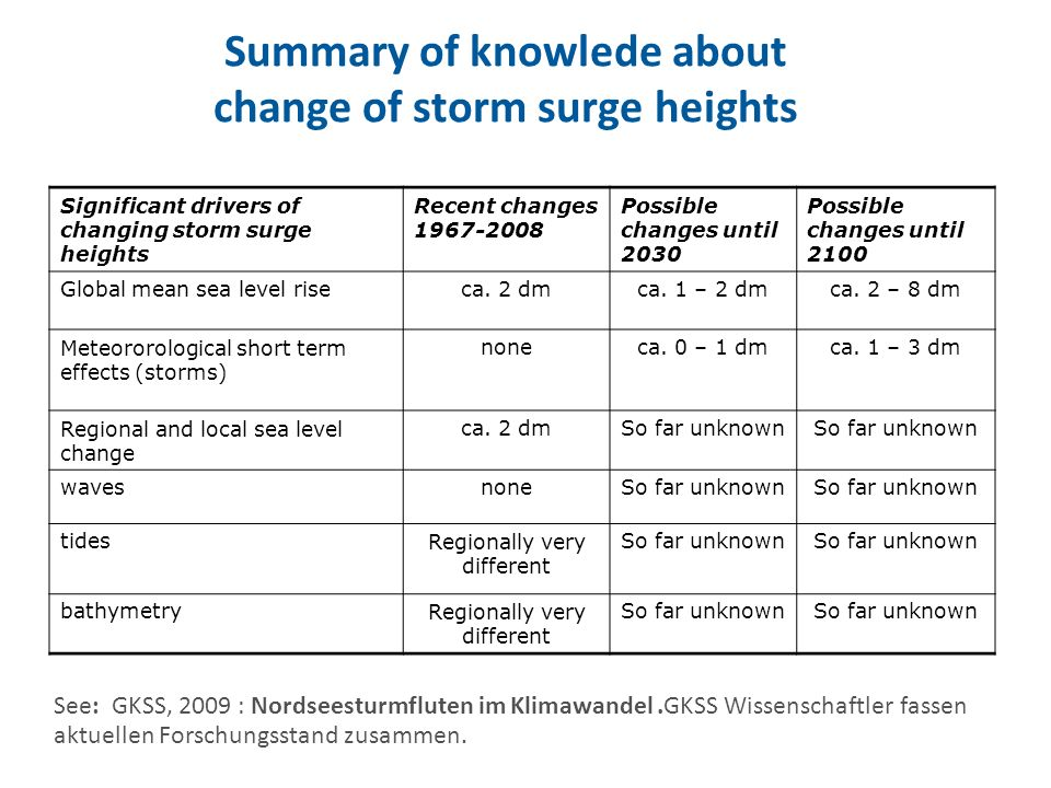 Summary of knowlede about change of storm surge heights Significant drivers of changing storm surge heights Recent changes Possible changes until 2030 Possible changes until 2100 Global mean sea level riseca.