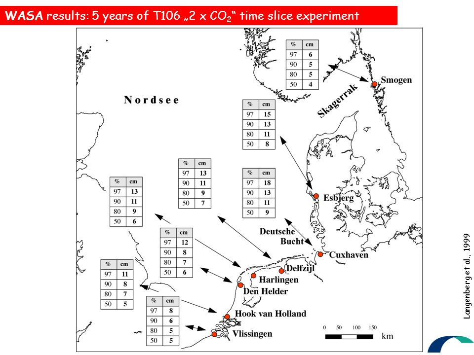 Langenberg et al., 1999 WASA results: 5 years of T106 2 x CO 2 time slice experiment