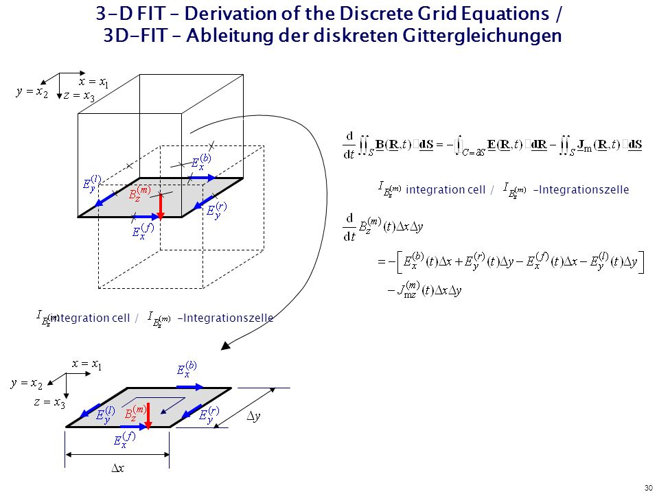 30 3-D FIT – Derivation of the Discrete Grid Equations / 3D-FIT – Ableitung der diskreten Gittergleichungen integration cell / -Integrationszelle