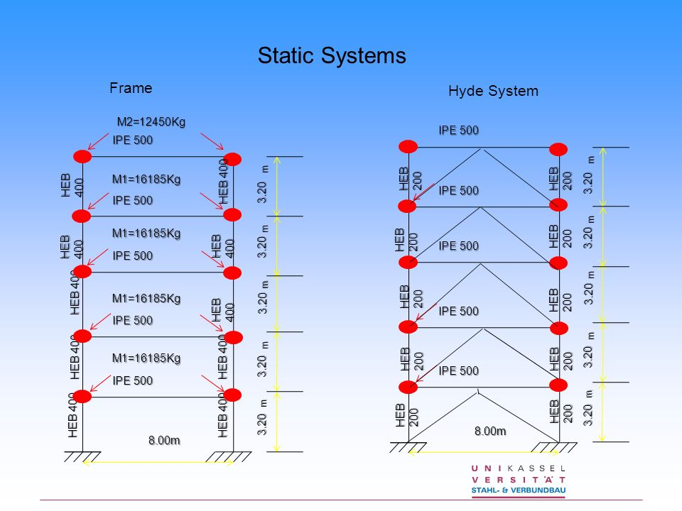 Hyde System Static Systems IPE 500 M2=12450Kg3.20 8.00m 3.20 3.20 3.20 3.20 HEB 400 M1=16185Kg M1=16185Kg M1=16185Kg M1=16185Kg m m m m m Frame IPE 50