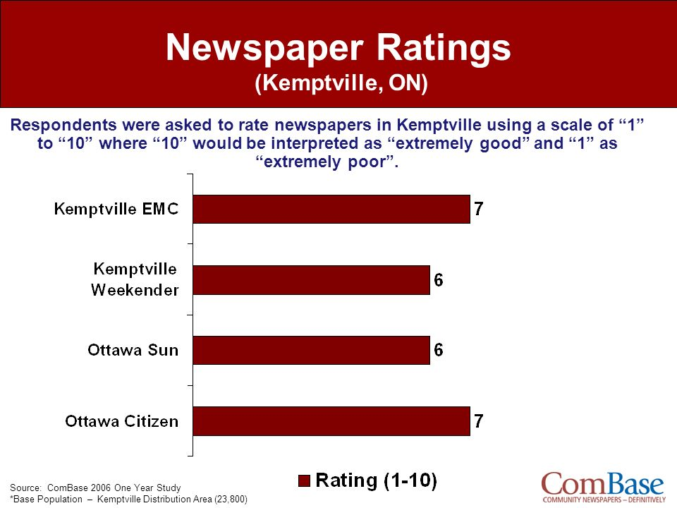 Newspaper Ratings (Kemptville, ON) Source: ComBase 2006 One Year Study *Base Population – Kemptville Distribution Area (23,800) Respondents were asked