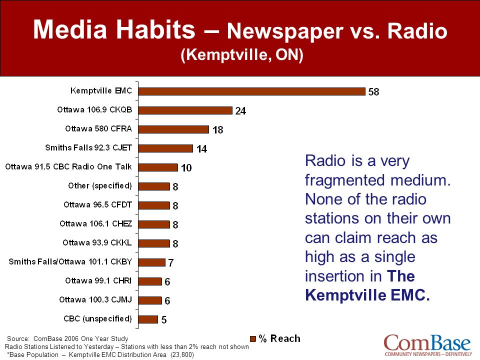 Source: ComBase 2006 One Year Study Radio Stations Listened to Yesterday – Stations with less than 2% reach not shown *Base Population – Kemptville EM
