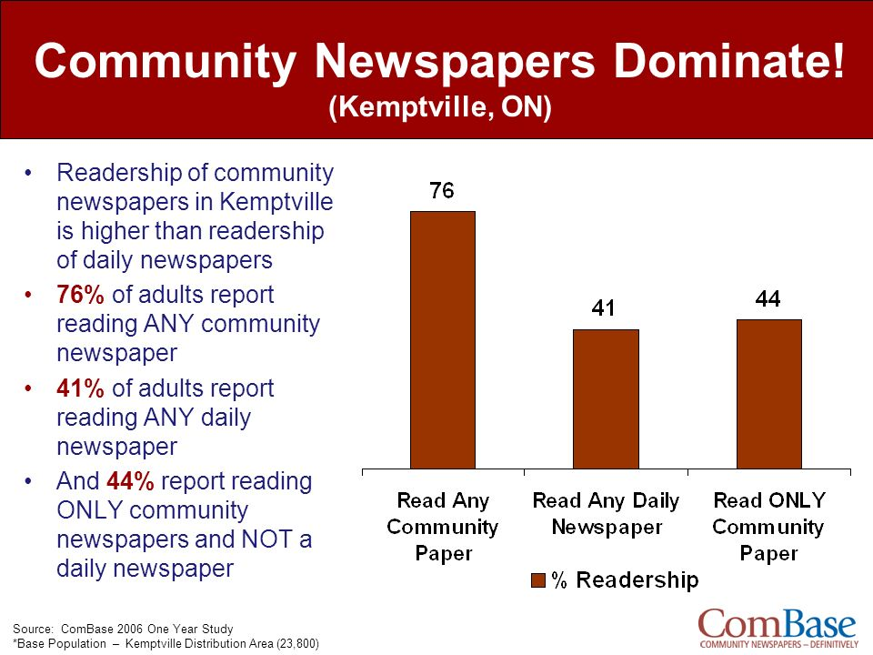 Community Newspapers Dominate! (Kemptville, ON) Readership of community newspapers in Kemptville is higher than readership of daily newspapers 76% of