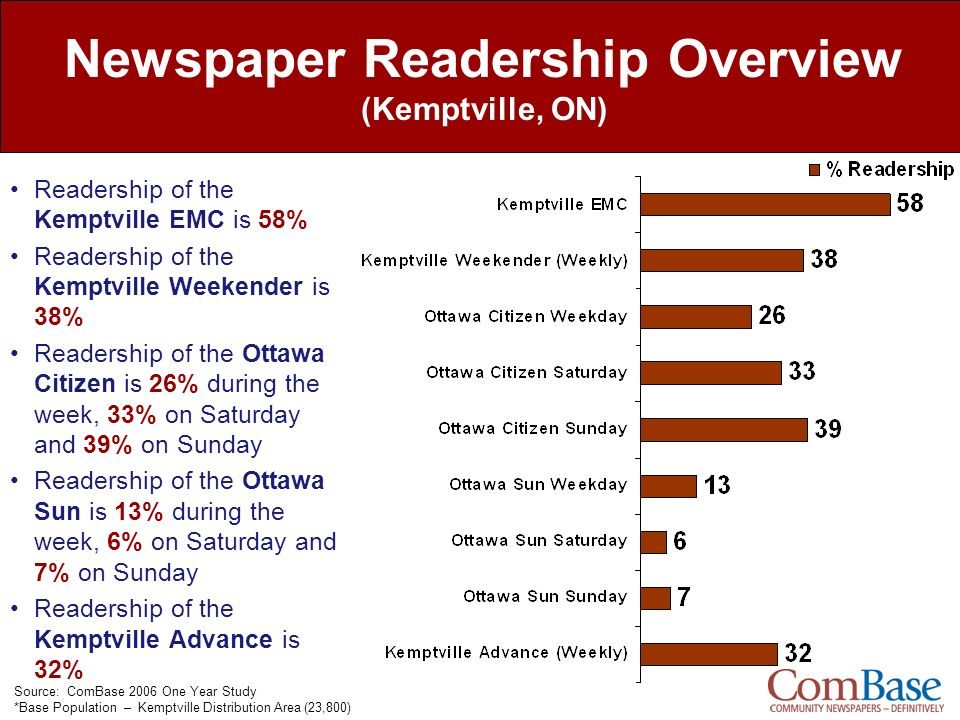 Newspaper Readership Overview (Kemptville, ON) Readership of the Kemptville EMC is 58% Readership of the Kemptville Weekender is 38% Readership of the