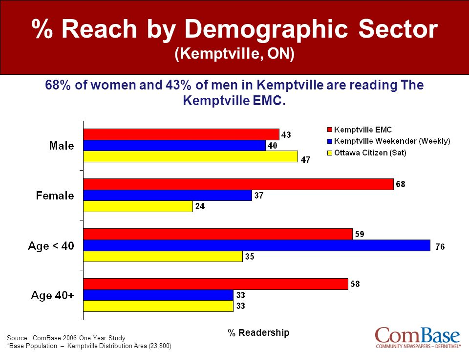 % Reach by Demographic Sector (Kemptville, ON) % Readership Source: ComBase 2006 One Year Study *Base Population – Kemptville Distribution Area (23,80
