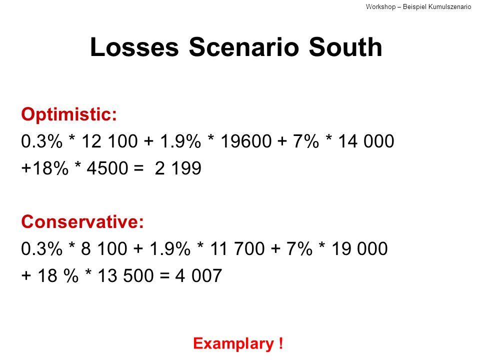 Losses Scenario South Optimistic: 0.3% * 12 100 + 1.9% * 19600 + 7% * 14 000 +18% * 4500 = 2 199 Conservative: 0.3% * 8 100 + 1.9% * 11 700 + 7% * 19 000 + 18 % * 13 500 = 4 007 Examplary .