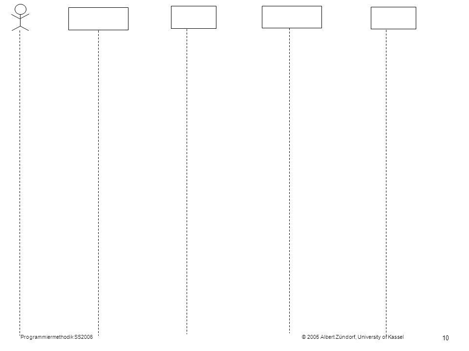 Programmiermethodik SS2006 © 2005 Albert Zündorf, University of Kassel 11 UML Komponentendiagramme BankSystem Account Bank bs1 :BankSystembs2 :BankSystem Struktur Verhalten Daten