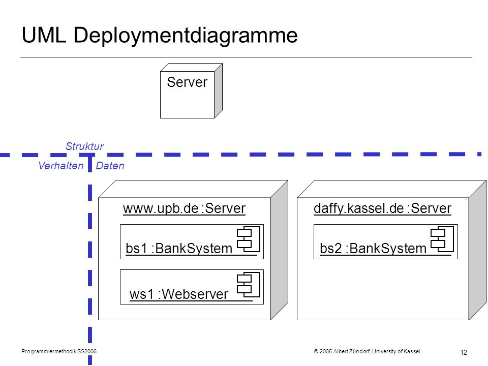 Programmiermethodik SS2006 © 2005 Albert Zündorf, University of Kassel 12 UML Deploymentdiagramme Struktur Verhalten Daten Server www.upb.de :Server bs1 :BankSystemws1 :Webserver daffy.kassel.de :Server bs2 :BankSystem