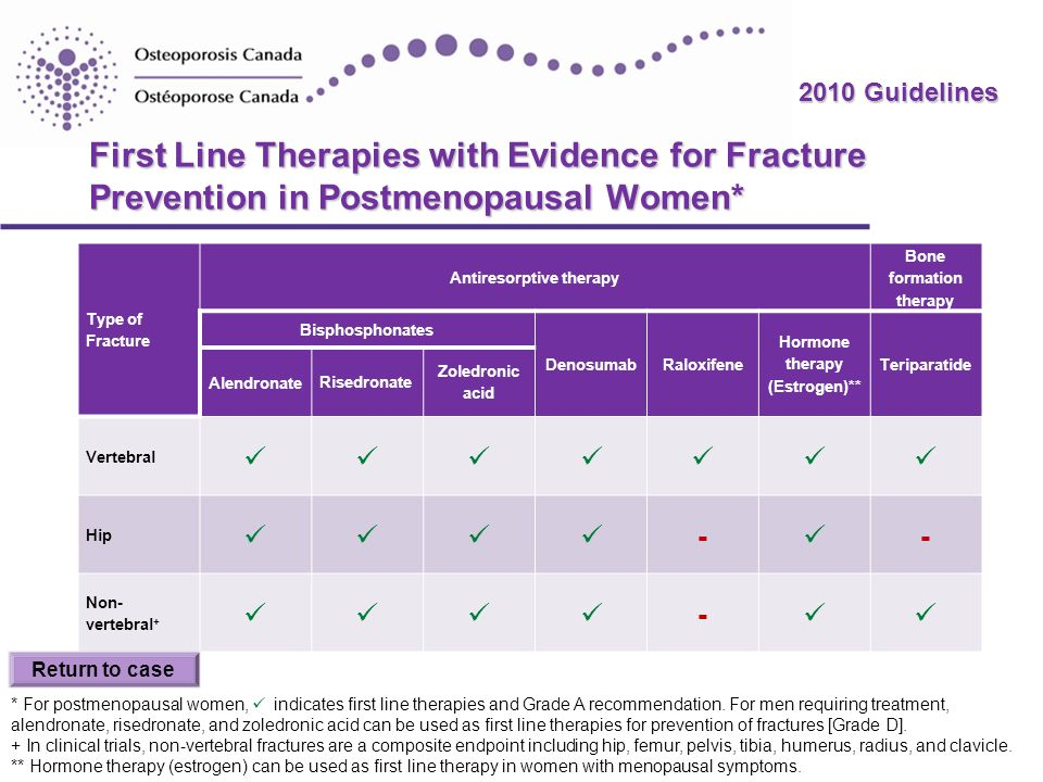 2010 Guidelines First Line Therapies with Evidence for Fracture Prevention in Postmenopausal Women* Type of Fracture Antiresorptive therapy Bone forma