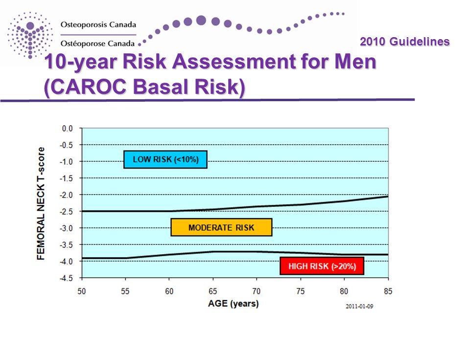 2010 Guidelines 10-year Risk Assessment for Men (CAROC Basal Risk) Papaioannou A, et al. CMAJ 2010 Oct 12. [Epub ahead of print].