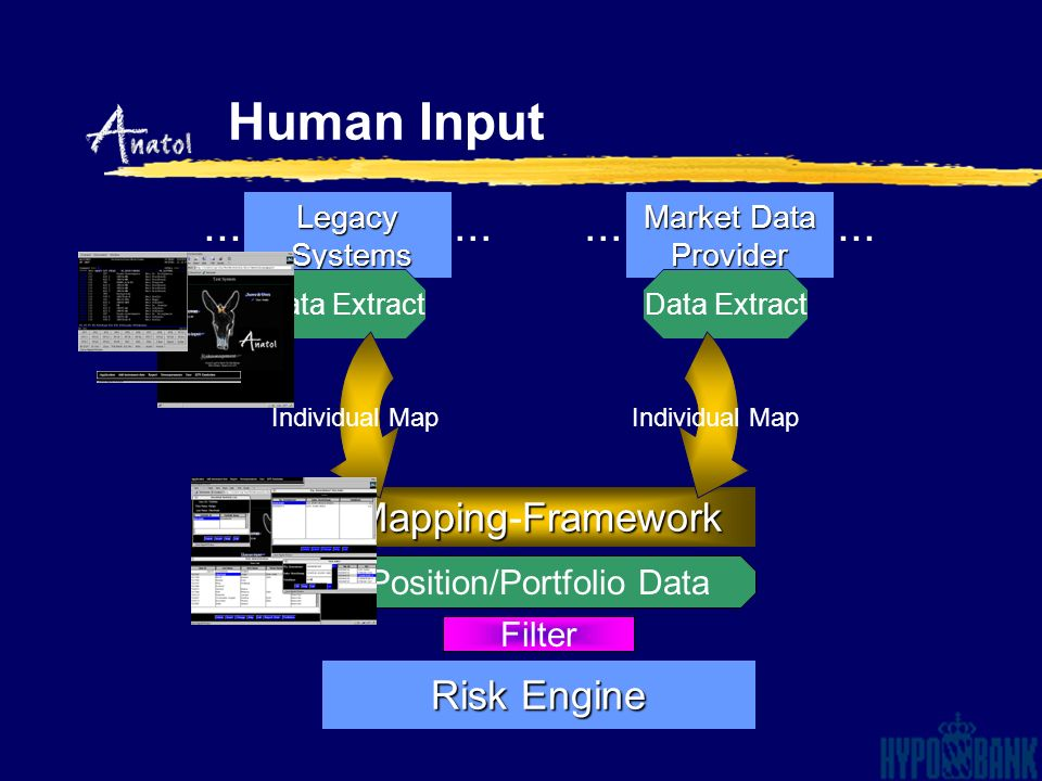 Legacy Systems Systems Data Extract Market Data Provider Filter Position/Portfolio Data Risk Engine MappingFramework Mapping-Framework Data Extract In
