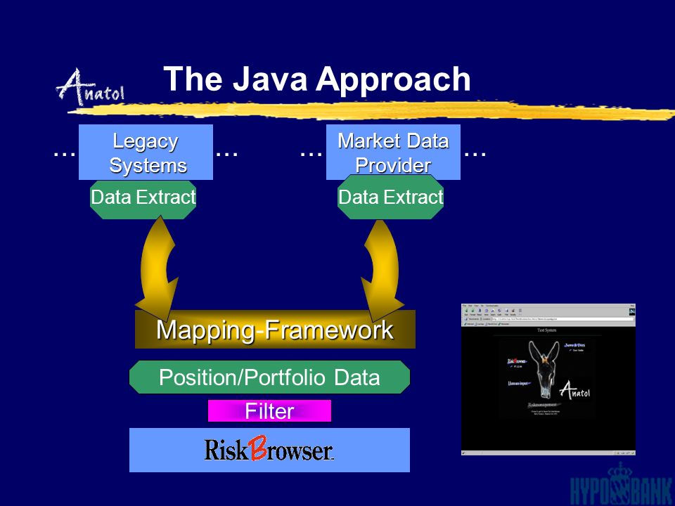 Data Extract Legacy Systems Systems Market Data Provider Filter Position/Portfolio Data MappingFramework Mapping-Framework... The Java Approach Data E