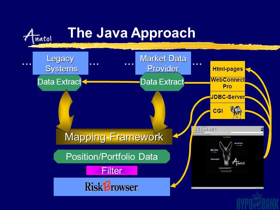 Legacy Systems Systems Market Data Provider Filter Position/Portfolio Data MappingFramework Mapping-Framework... The Java Approach JDBC-Server WebConn