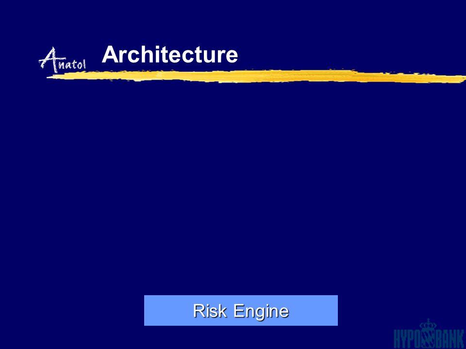 Architecture Position/Portfolio Data