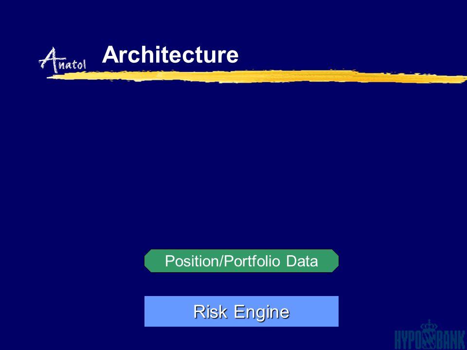 Architecture Filter Position/Portfolio Data Risk Engine