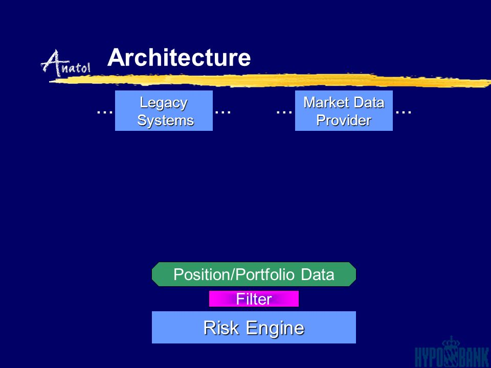 Legacy Systems Systems Market Data Provider Filter Position/Portfolio Data Risk Engine... Architecture