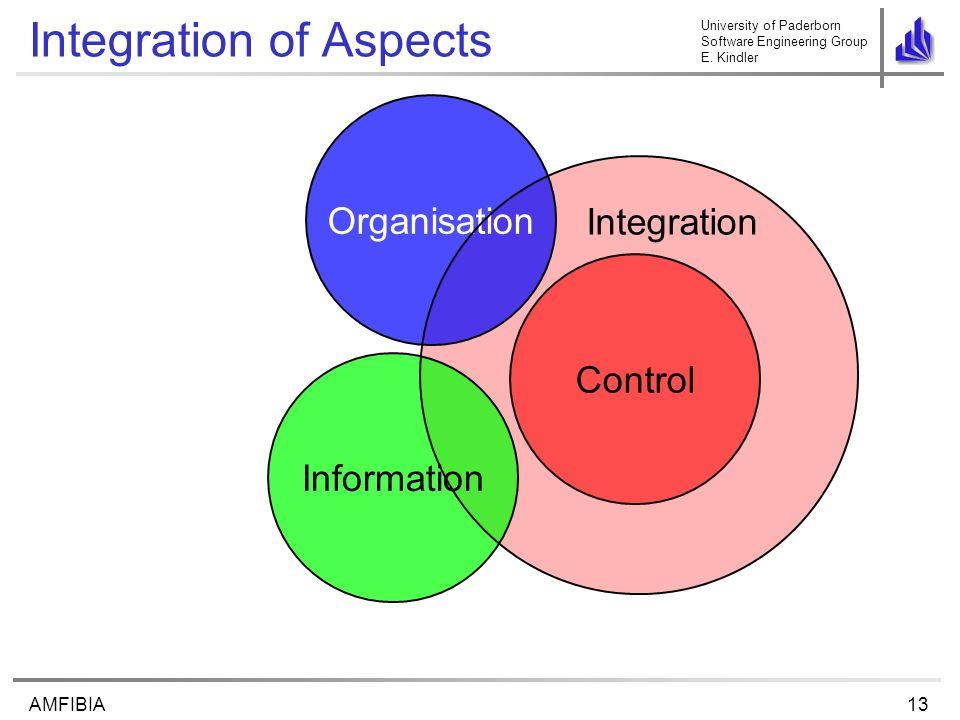 University of Paderborn Software Engineering Group E. Kindler 13AMFIBIA Integration of Aspects Control Organisation Information Integration