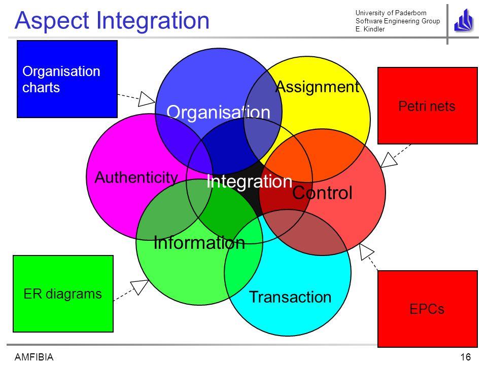 University of Paderborn Software Engineering Group E. Kindler 16AMFIBIA Aspect Integration Organisation charts ER diagrams EPCs Petri nets Control Org