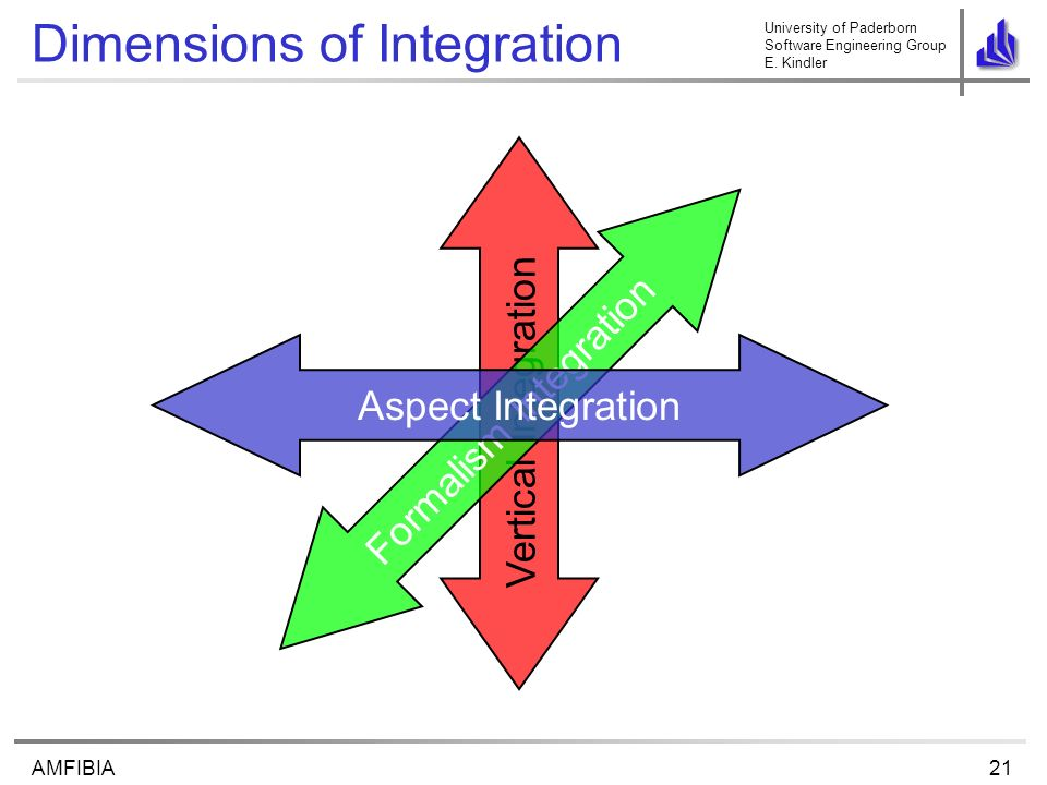 University of Paderborn Software Engineering Group E. Kindler 21AMFIBIA Vertical Integration Formalism Integration Dimensions of Integration Aspect In