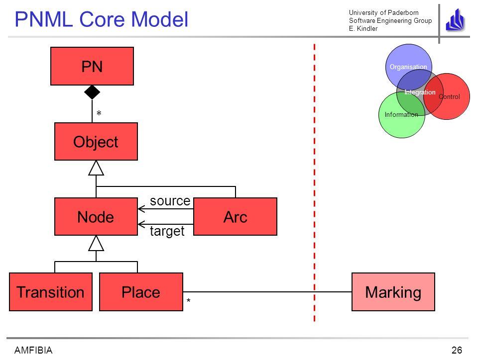 University of Paderborn Software Engineering Group E. Kindler 26AMFIBIA PNML Core Model PlaceTransition source target NodeArc Object Control Organisat