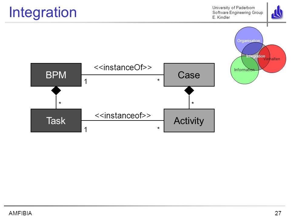 University of Paderborn Software Engineering Group E. Kindler 27AMFIBIA Integration Task BPM * Activity Case * 1 > *1 * Verhalten Organisation Informa
