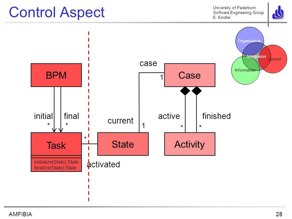 University of Paderborn Software Engineering Group E. Kindler 28AMFIBIA Control Aspect Task BPM Activity Case Control Organisation Information Integra