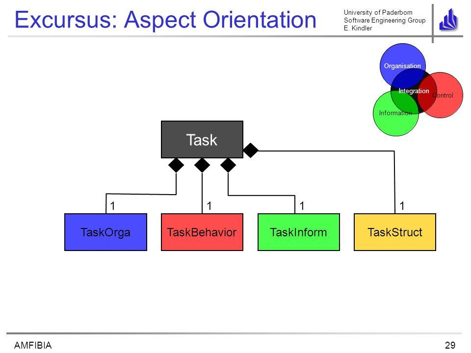 University of Paderborn Software Engineering Group E. Kindler 29AMFIBIA Excursus: Aspect Orientation Task TaskBehavior 1 Control Organisation Informat